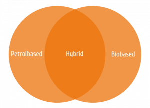 Petrolbased-biobased-scheme-two-circles